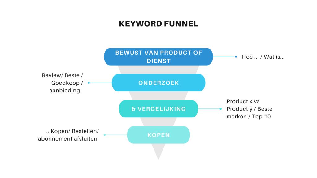 Keyword funnel